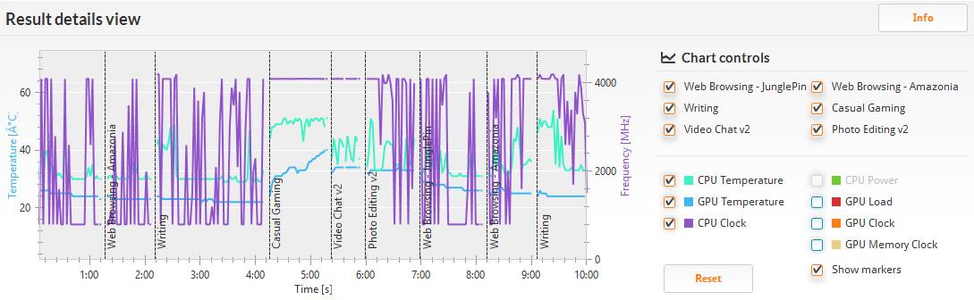 PCMark 8 バージョン2/Home accelerated(詳細)。クロックは400MHzから最大の4.2GHzまで。ゲームとチャット以外は結構上下している。温度は32℃から52℃程度と性能の割に低め