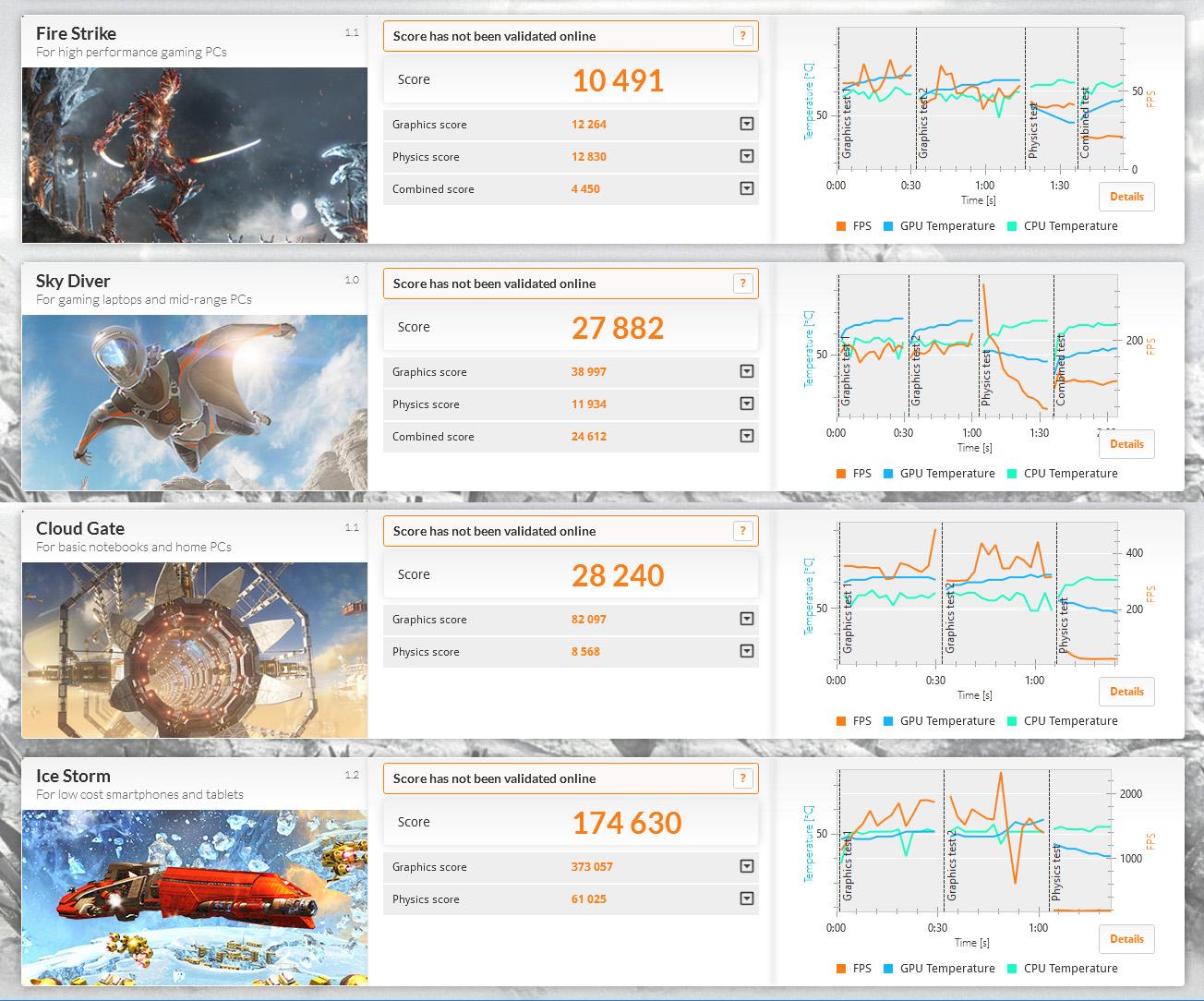 3DMarkのスコアは、Ice Storm 174,630、Cloud Gate 28,240、Sky Diver 27,882、Fire Strike 10,491