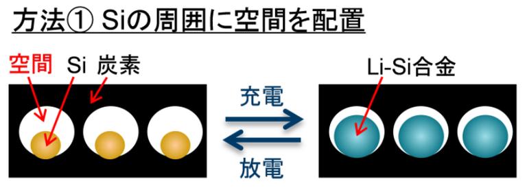 シリコン負極材料の劣化を防ぐ方法1