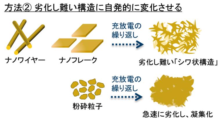 シリコン負極材料の劣化を防ぐ方法2