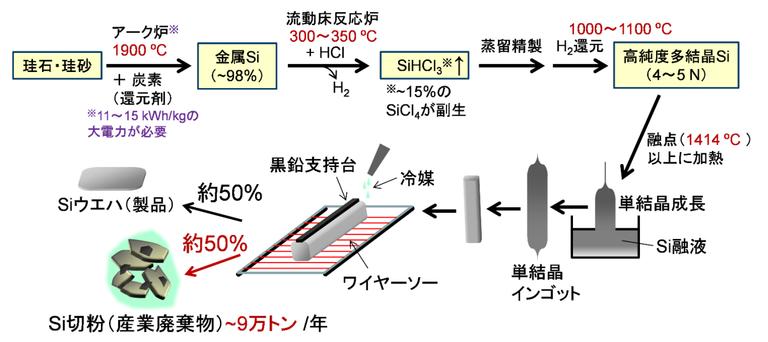 シリコンウェハの製造プロセス