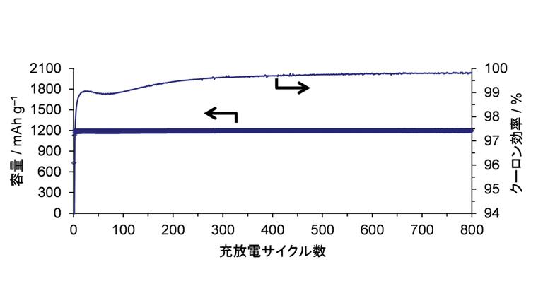 シリコン切粉をリサイクルして調製したナノフレーク状シリコンの容量とクーロン効率(充電量に対する放電量の割合で、低いほど電池が劣化する)を充放電サイクル数に対してプロットした図 (CVDによる炭素被覆実施、ハーフセル(対極Li箔)、電解液:1 M LiPF6/EC+DECに10%のVC添加、25℃、電流密度960mA/g、Li挿入容量1,200mAh/gに制限)