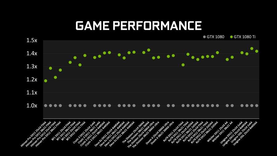 実ゲームでは40%以上の性能向上も