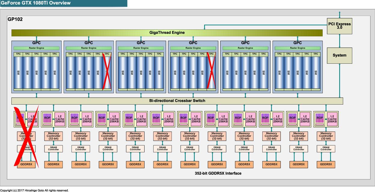 "GeForce GTX 1080 Tiの全体構成図<BR>PDF版は<span class=""img-inline raw""><a href="""" ipw_status=""1"" ipw_linktype=""filelink_raw"" class=""resource"">こちら</a></span>"