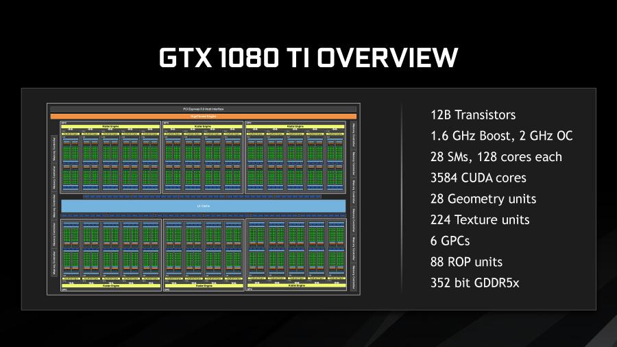 GeForce GTX 1080 Tiの全体構図