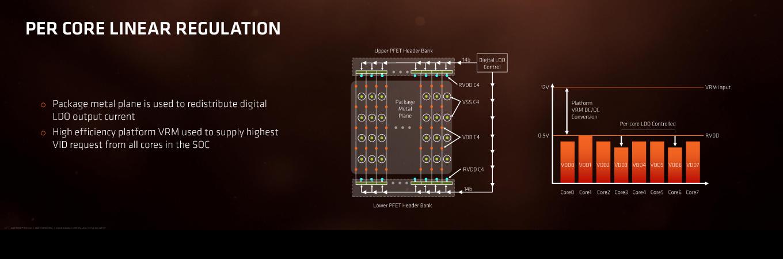 ZENでは電力効率を高めるためにさまざまな回路設計やパッケージ技術を用いている