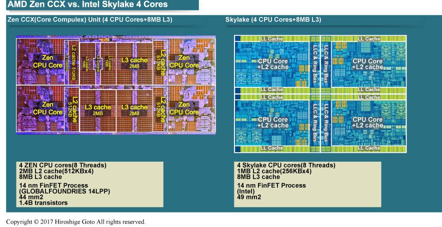 "AMDとIntelの14nm CPUコアクラスタの比較<BR>PDF版は<span class=""img-inline raw""><a href="""" ipw_status=""1"" ipw_linktype=""filelink_raw"" class=""resource"">こちら</a></span>"