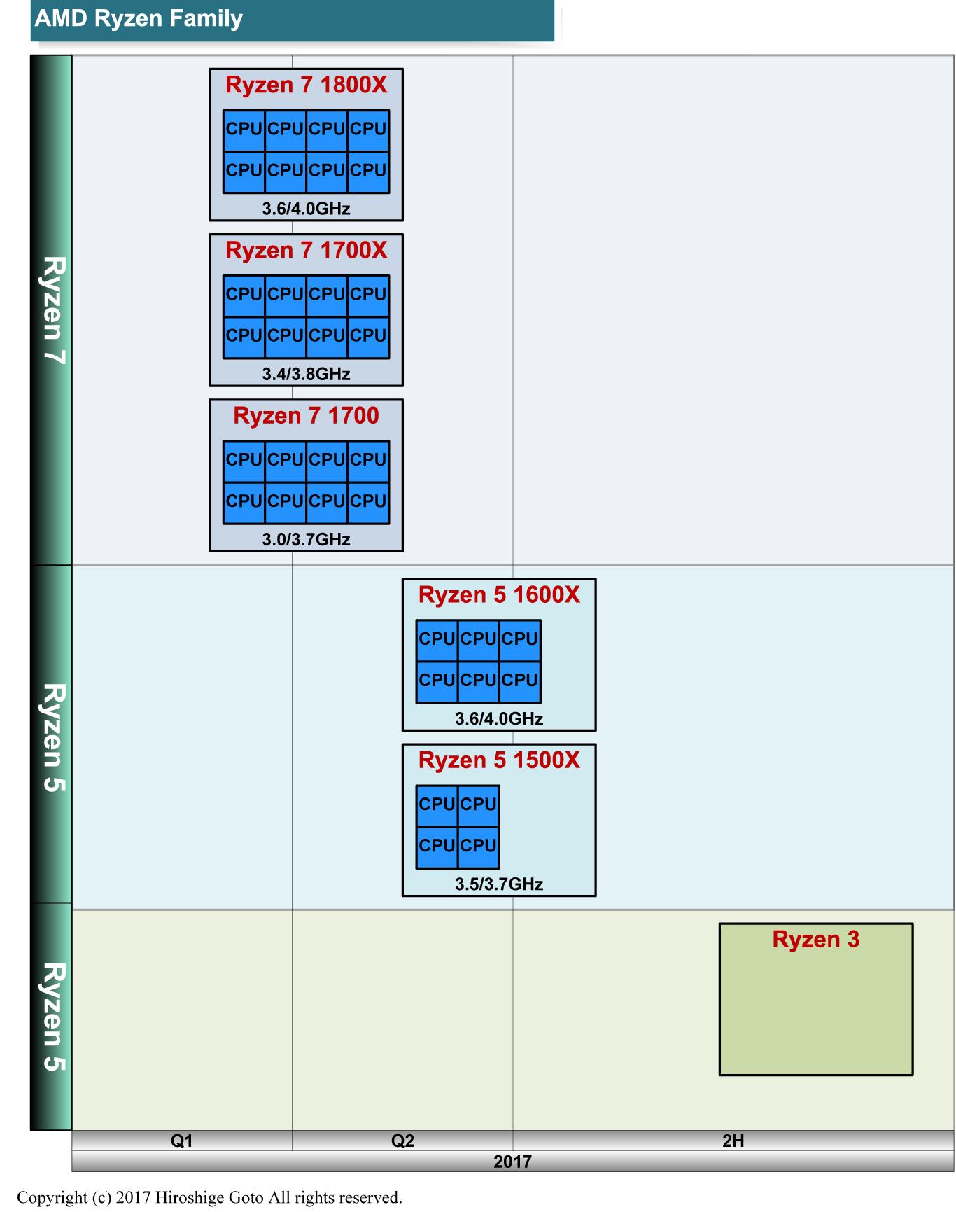 "Ryzen系製品のプラン<BR>PDF版は<span class=""img-inline raw""><a href="""" ipw_status=""1"" ipw_linktype=""filelink_raw"" class=""resource"">こちら</a></span>"