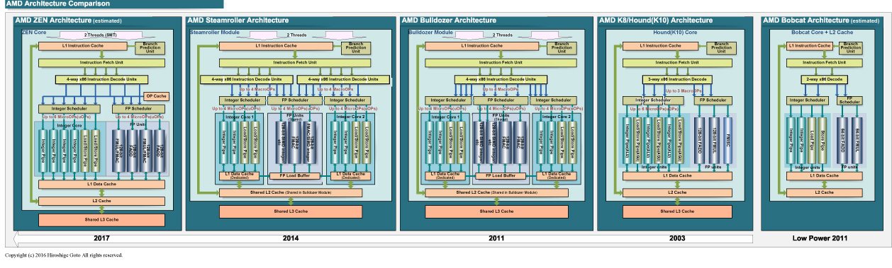 "AMDのCPUマイクロアーキテクチャ比較<BR>PDF版は<span class=""img-inline raw""><a href="""" ipw_status=""1"" ipw_linktype=""filelink_raw"" class=""resource"">こちら</a></span>"