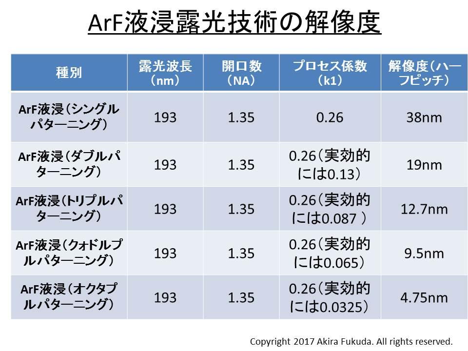 ArF液浸露光技術の解像度。シングルパターニングにおけるプロセス係数k1を0.26と想定して計算したもの
