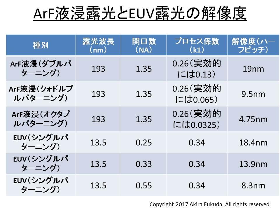 ArF液浸露光とEUV露光の解像度の比較。ArF液浸露光のプロセス係数k1は0.26、EUV露光のプロセス係数k1は0.34と仮定した