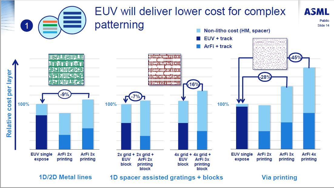 EUV露光とArF液浸露光の、プロセスコスト(レイヤ当たり)の比較。EUV露光機メーカーのASMLが2016年7月に米国サンフランシスコで開催されたイベント「SEMICON West」で発表した資料から