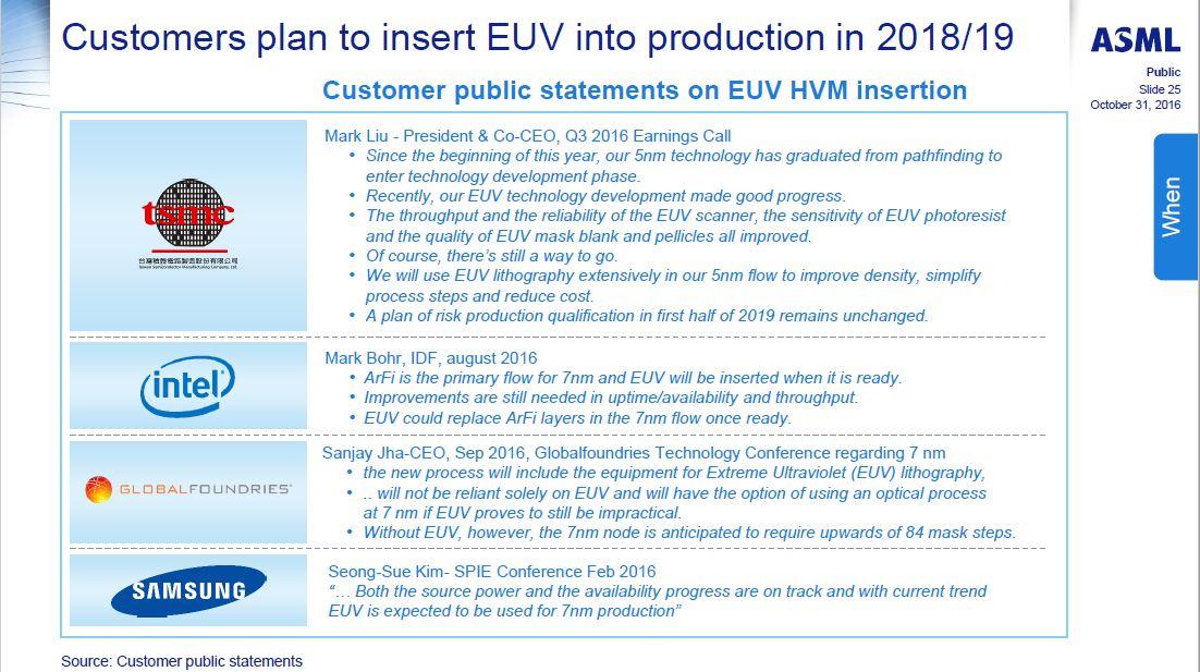 最先端ロジックを生産する半導体企業各社のEUV露光技術導入に関する公式なコメント。ASMLが2016年10月31日に開催したアナリスト向け説明会「Analyst Day」で示したもの