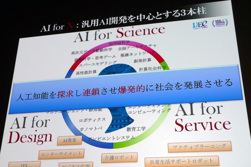 三本柱は「AI for Science」、「AI for Service」、「AI for Design」