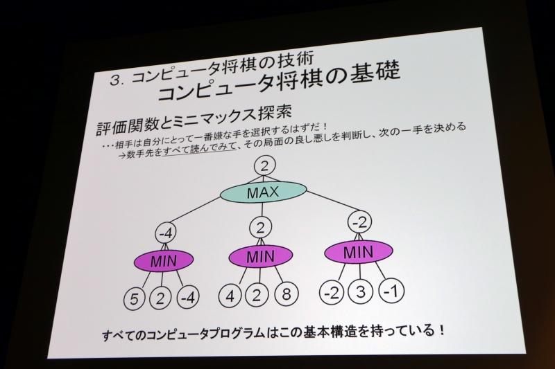 コンピュータ将棋の基本構造