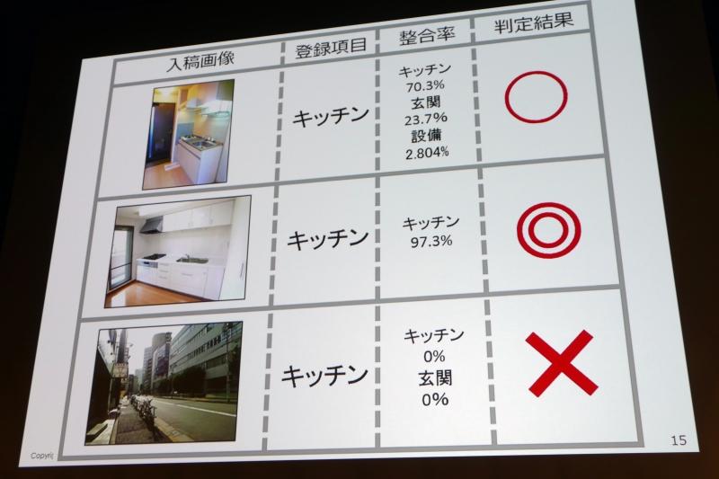 画像の自動判別システム