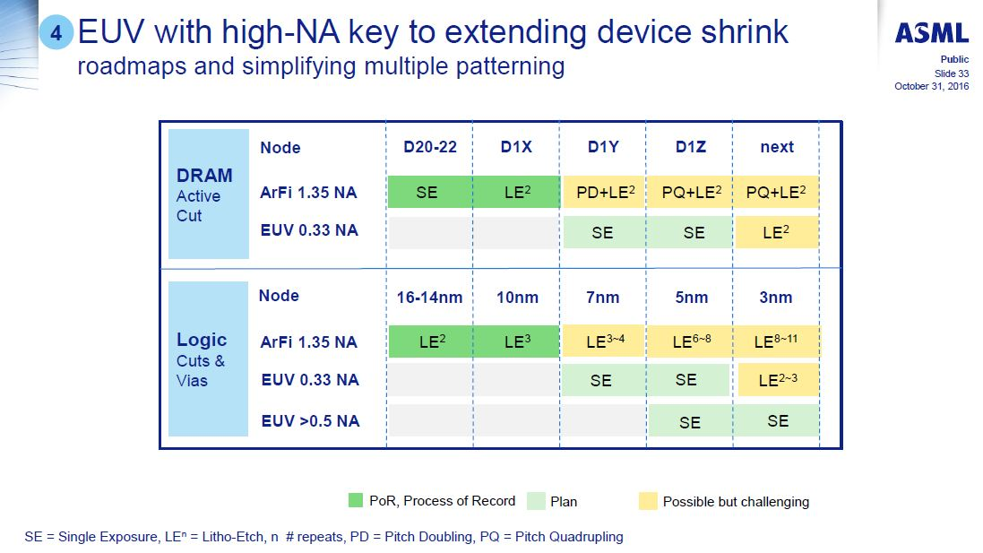 ArF液浸露光とEUV露光の微細化ロードマップ。7nm以降のロジック世代ではEUV露光を有力視していることが分かる。ASMLが2016年10月31日に開催したアナリスト向け説明会「Analyst Day」で示したスライド