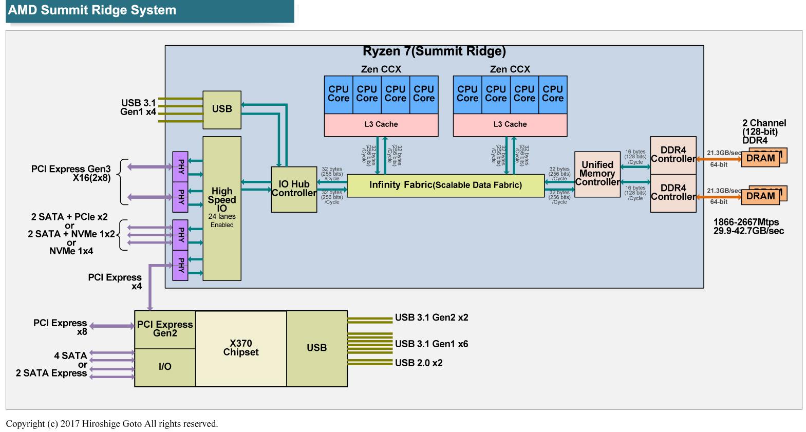 "Ryzen(Summit Ridge)のSoC構成。Infinity Fabricがユニットを接続する<BR>(PDF版は<span class=""img-inline raw""><a href="""" ipw_status=""1"" ipw_linktype=""filelink_raw"" class=""resource"">こちら</a></span>)"