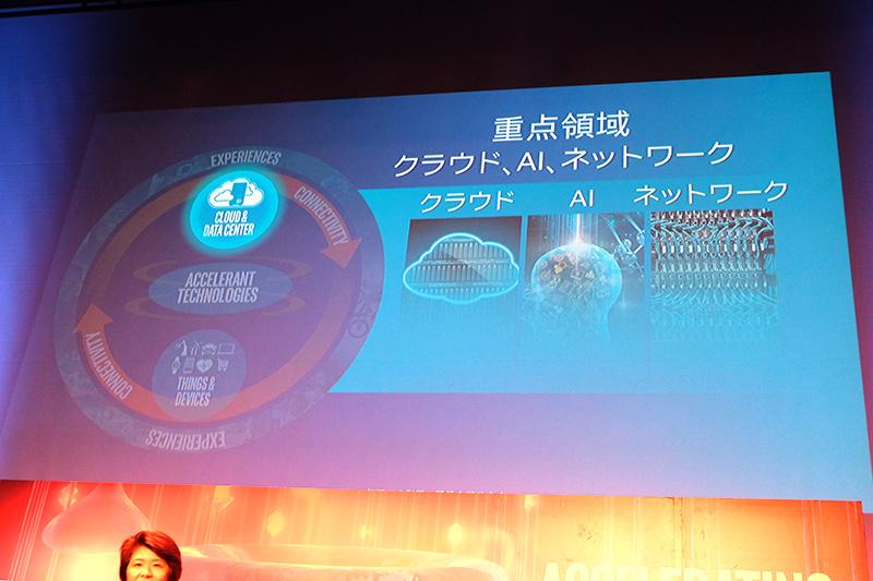 クラウド・AI・ネットワークに注力