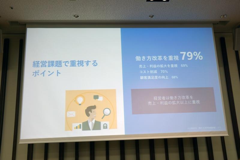 経営者の79%が働き方の改革について感心を寄せている