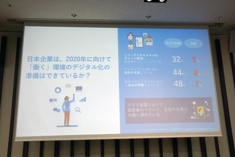 日本では働き方改革を促すためのデジタル環境の整備がアジア各国よりも相当遅れている