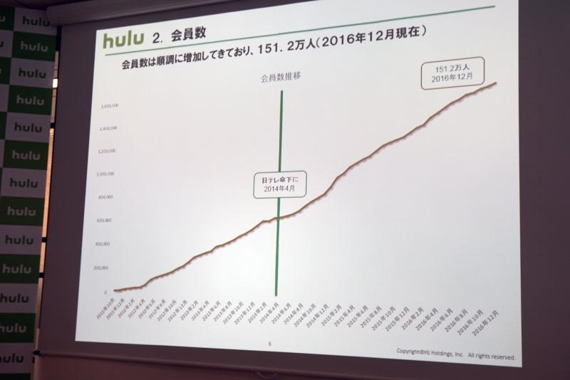 Huluの国内会員数