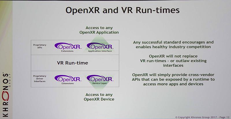 OpenXRとVRランタイムの関係の概念図