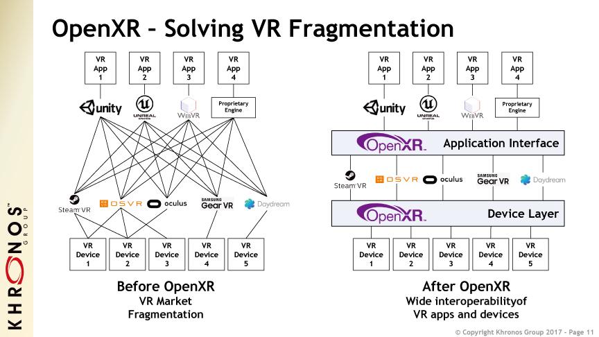 OpenXRの概念図