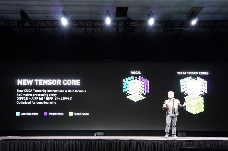 Tensor Core