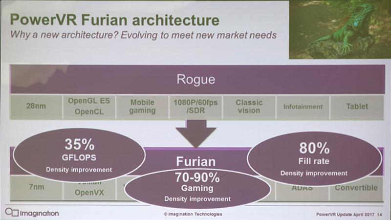 FurianアーキテクチャとRogueの比較