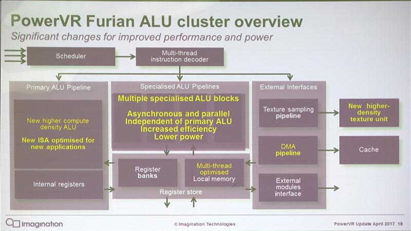 PowerVR FurianのALUクラスタ