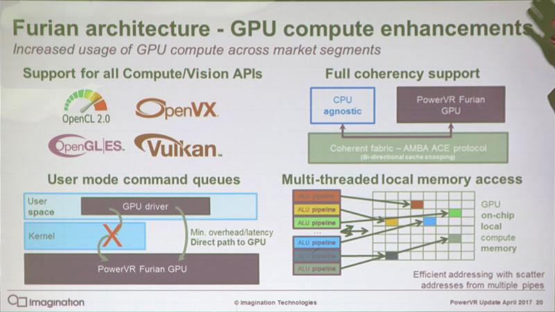 GPUコンピューティング機能も強化