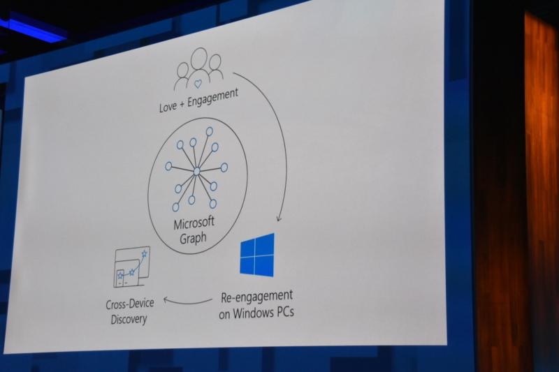 Microsoft GraphがWindowsとさまざまなデバイス間連携を取り持つ