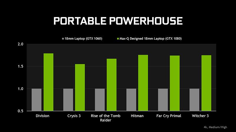 同じ筐体厚でGeForce GTX 1080が搭載可能に