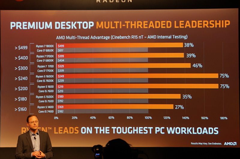 Ryzenと同クラスのIntelの第7世代Coreプロセッサの性能比較