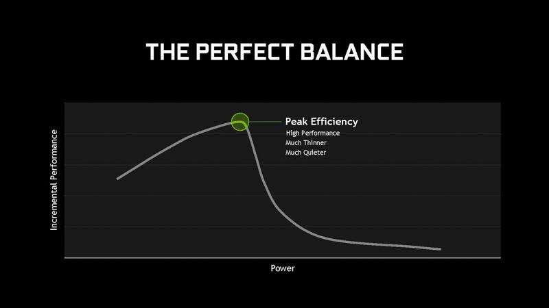 緑で囲っている地点がもっとも効率のよい地点、そこに合わせて電源回路と熱設計を行なう