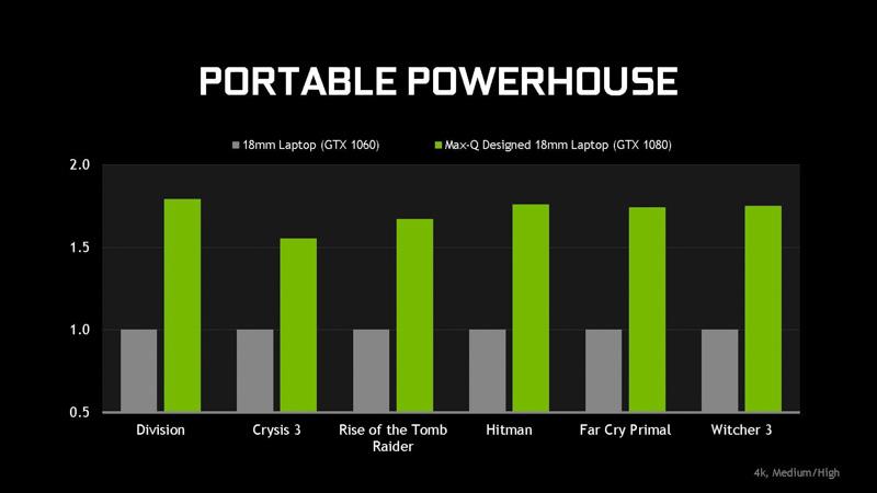 同じ18mm厚の製品をGeForce GTX 1060/Max-QなしとGeForce GTX GTX 1080/Max-Qありで比較した場合の性能比較。