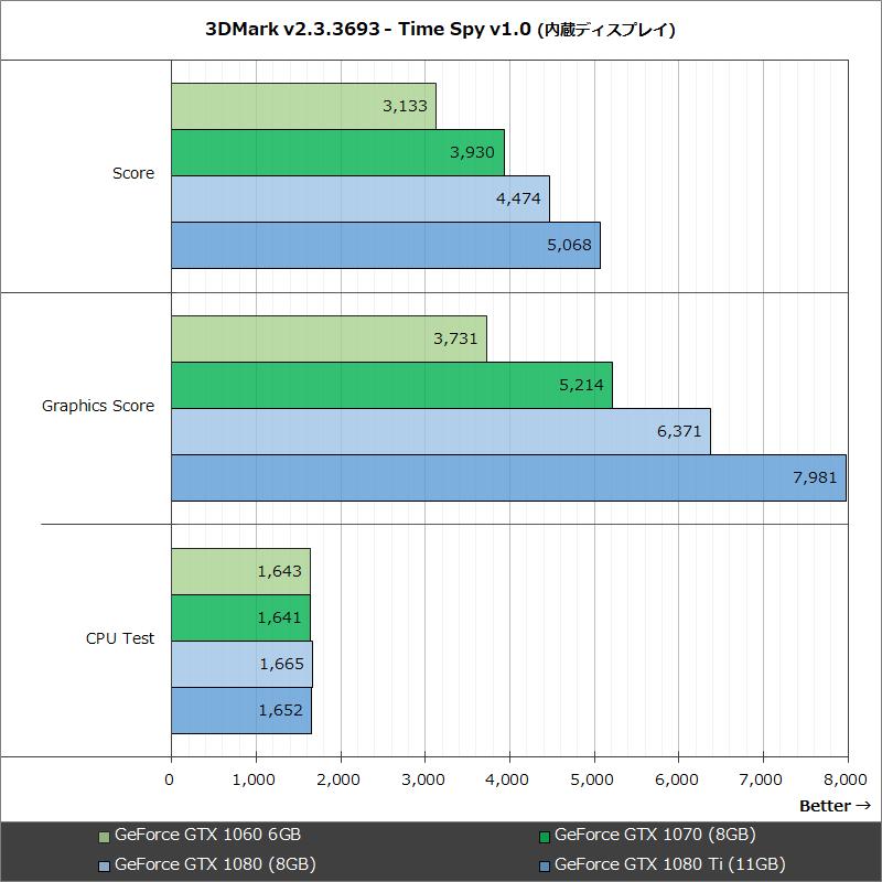 3DMark v2.3.3693 - Time Spy v1.0 (内蔵ディスプレイ)
