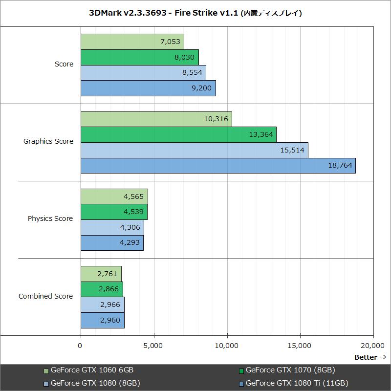 3DMark v2.3.3693 - Fire Strike v1.1 (内蔵ディスプレイ)