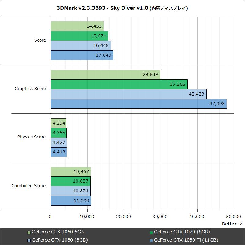 3DMark v2.3.3693 - Sky Diver v1.0 (内蔵ディスプレイ)