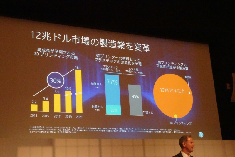 3Dプリンティング市場は2021年には181億ドル規模に