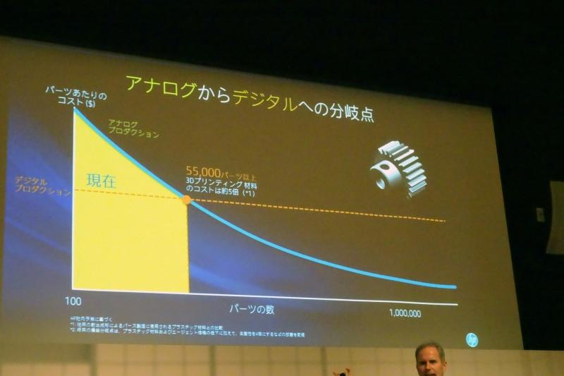 部品の製造がアナログからデジタルに変わることでコストが減少