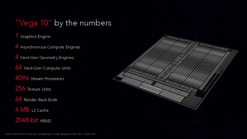 Vega10の全体構成
