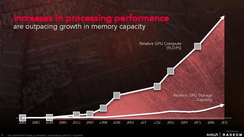 GPUの性能とメモリ容量のギャップ