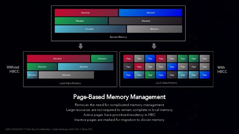 ページベースのHBCCのメモリ管理
