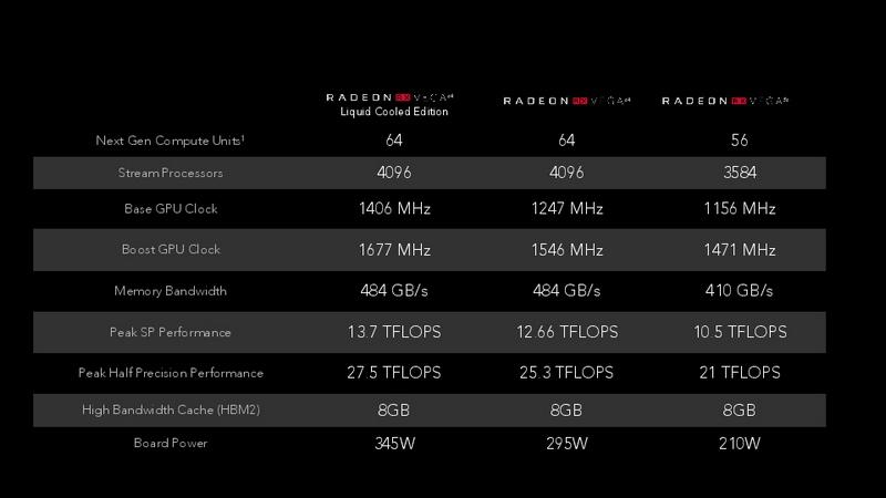 Radeon RX Vegaラインナップのスペック
