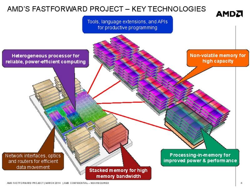 AMDがエクサスケールスパコンのために提案したメモリアーキテクチャ