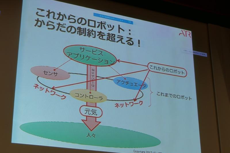 ロボット単体の制約を超えて広がるネットワークロボット