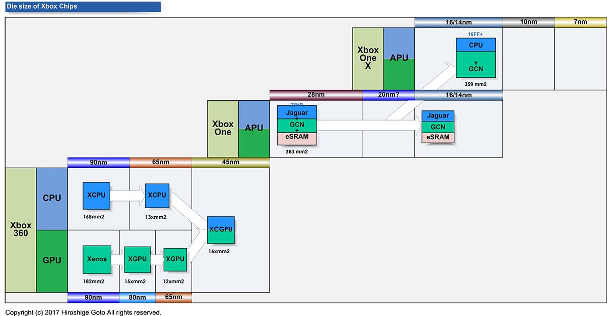 Xboxのチップのダイサイズとプロセス技術の変化