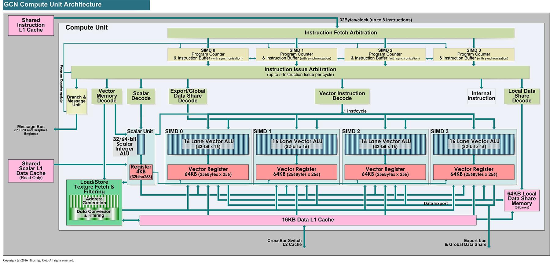 AMDアーキテクチャのCUのダイアグラム